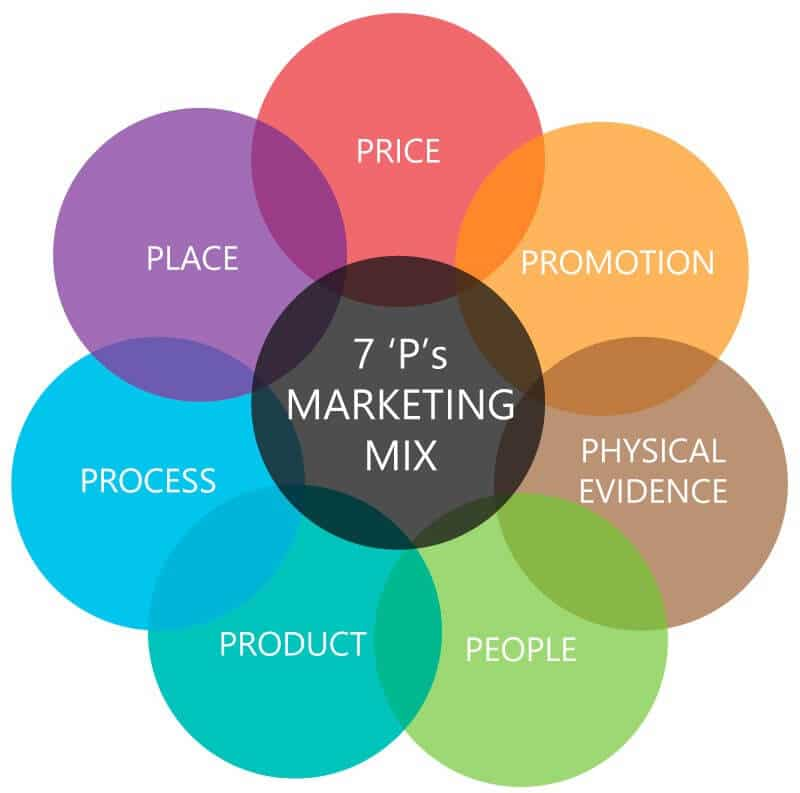 marketing mix 4p ejemplos
